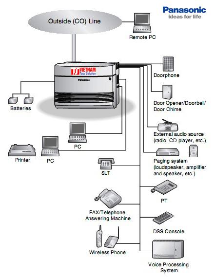 Khả năng kết nối của tổng đài panasonic giá rẻ KX-TES824