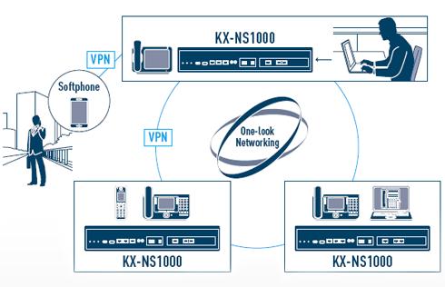 Kếtt nối tiện lợi khi lắp đặt tổng đài điện thoại nội bộ vctel