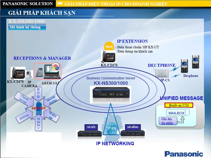 Hệ thống tổng đài cho doanh nghiệp KX-NS300 của Panasonic vctel