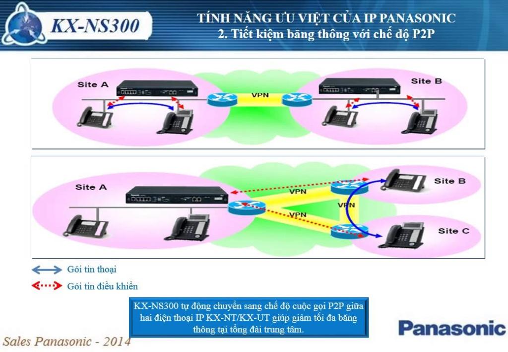 Phương thức kết nối tiện lợi của tổng đài KX-NS300 chính hãng vctel