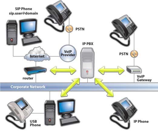 Tổng đài IP 3CX Pro-Edition