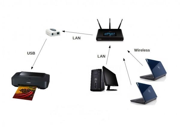 Bảo mật máy in kết nối internet càng khó khăn hơn vctel