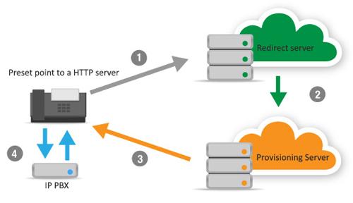 Sơ đồ Lập trình tổng đài điện thoại IP vctel
