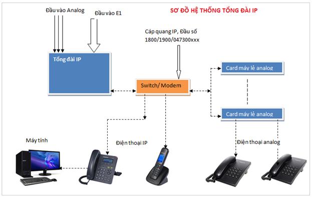 Mô hình kết nối tổng đài IP