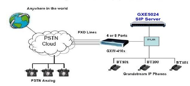 Bộ chuyển đổi gateway 4 cổng Grandstream GXW4104