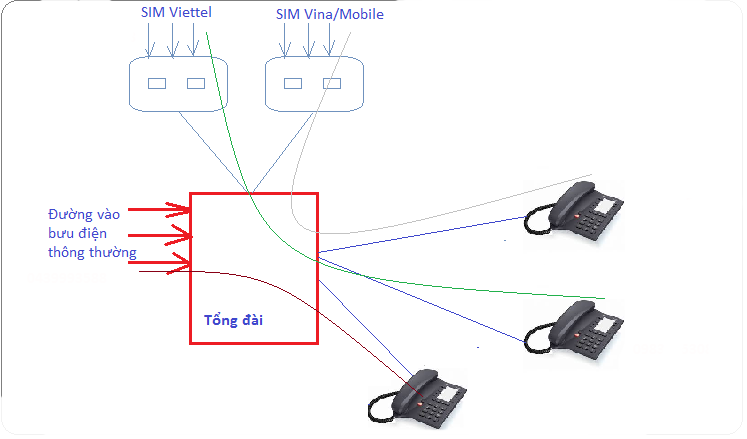 Thiết bị kết nối SIM vctel