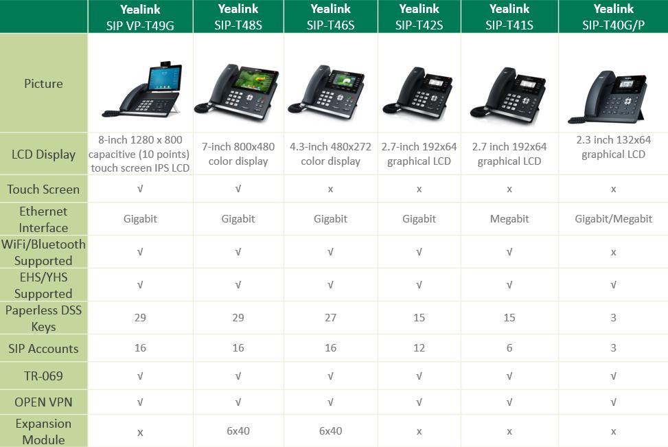 So sánh các dòng điện thoại IP T4x - Điện thoại IP giá rẻ vctel