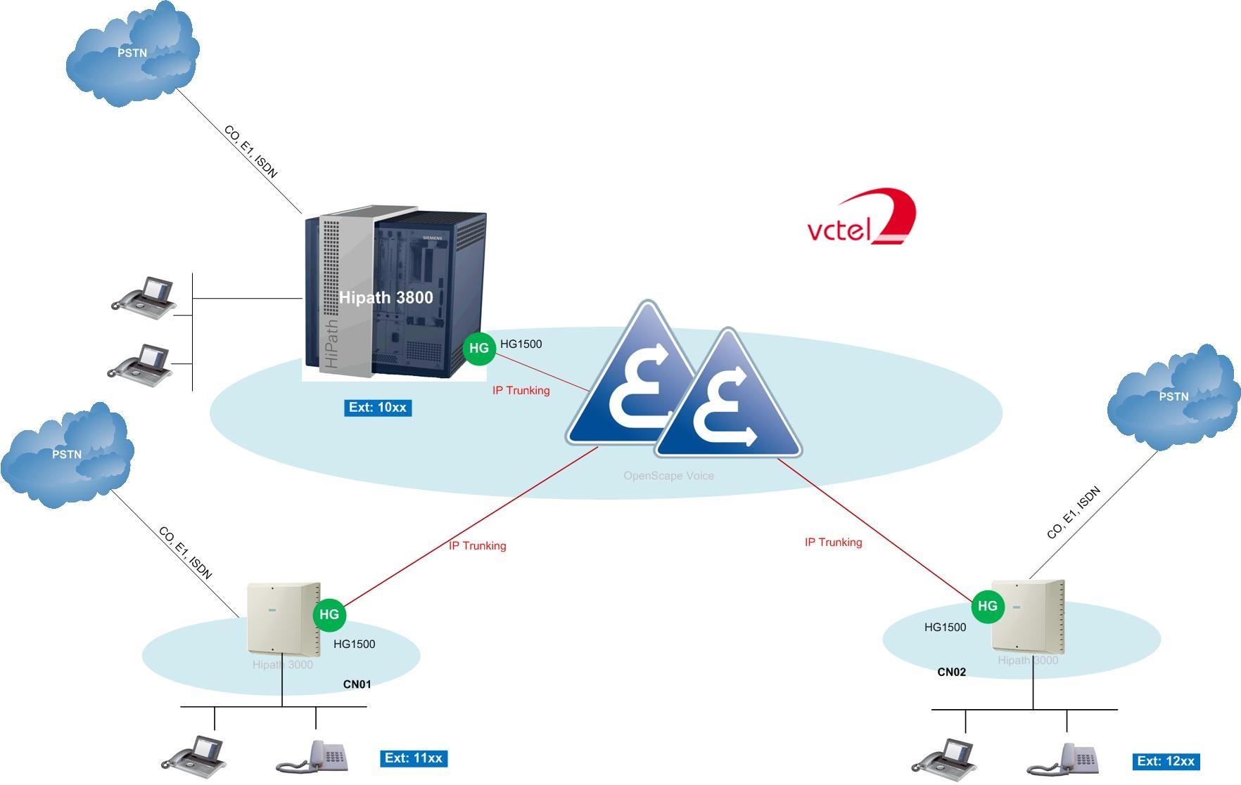 Hệ thổng tổng đài điện thoạI Siemens VCTEL