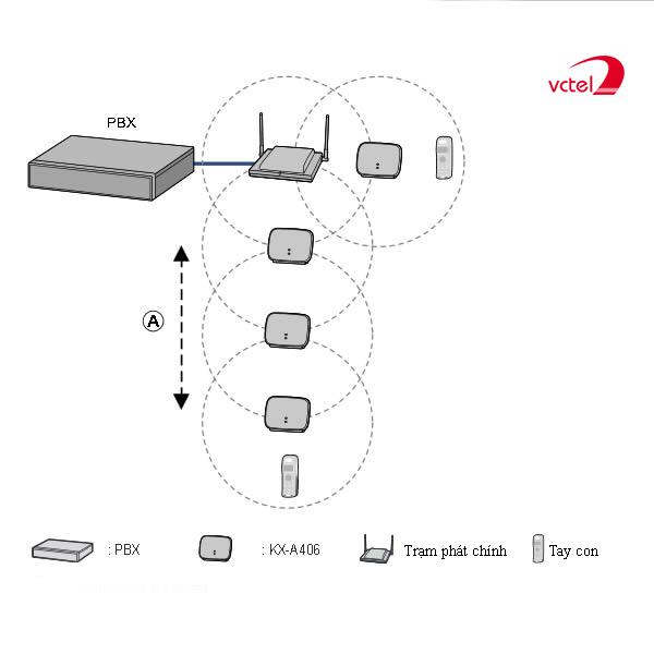 Sơ đồ kết nối của trạm thu phát sóng Panasonic KX-A406 vctel
